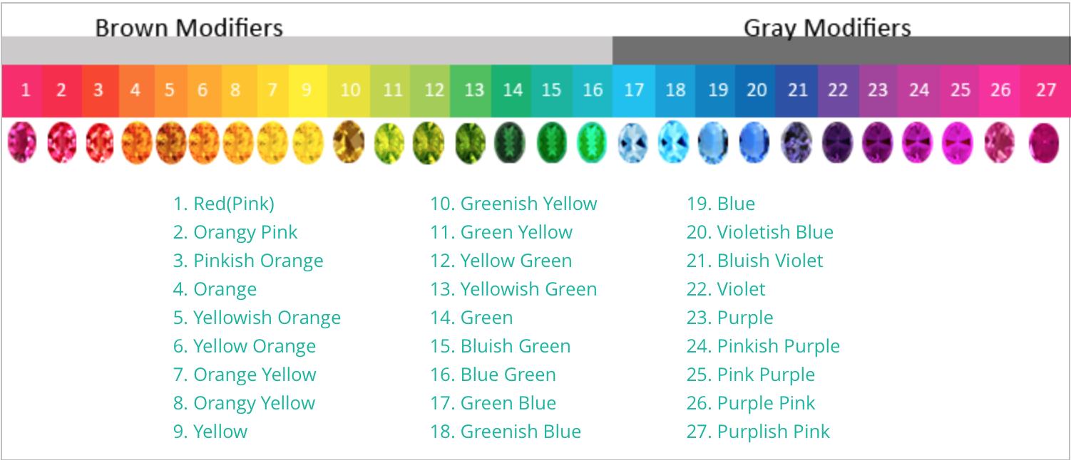colored diamond hues