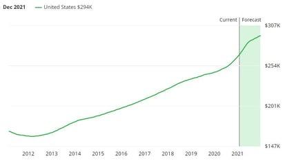 US home market forecast