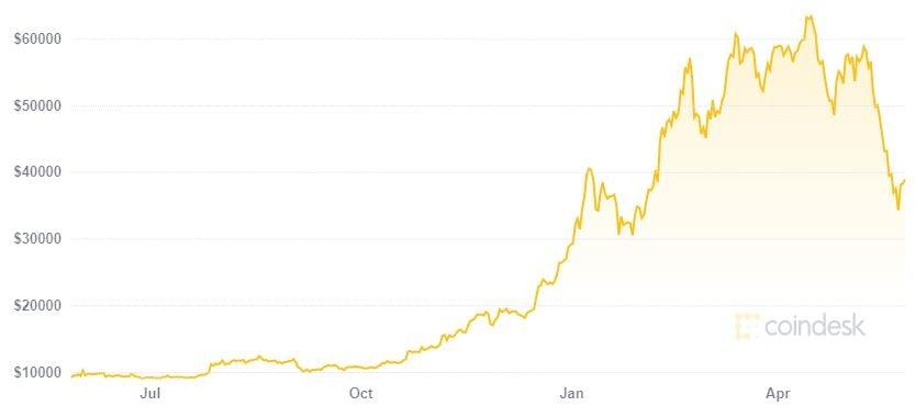bitcoin price coindesk graph