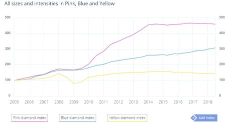 colored diamond index