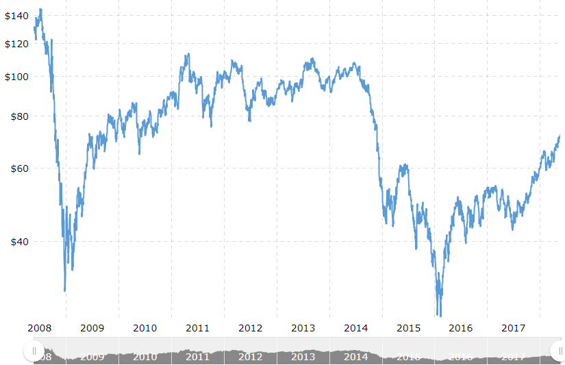 crude oil prices 10 years macrotrends