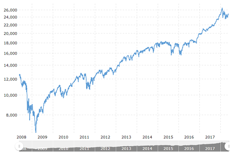 djia macrotrends 10 years