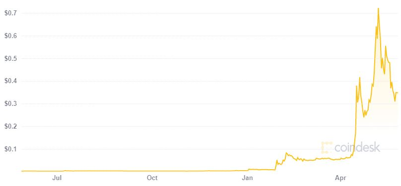 dogecoin price coindesk graph