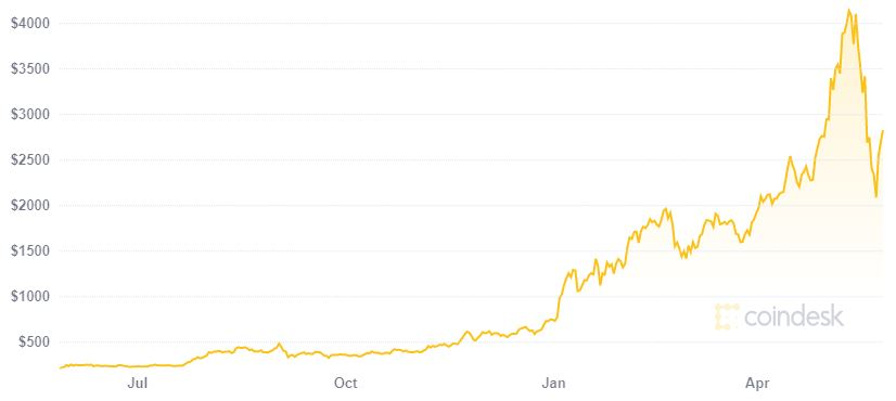 ethereum price coindesk graph