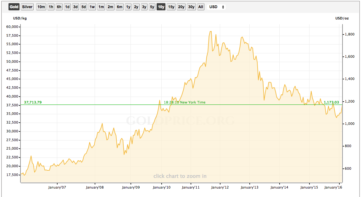 gold-10-year-value-alternative-investments.png