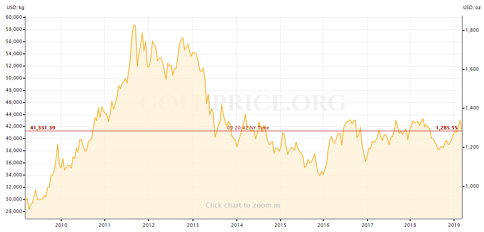 Gold Price Chart for the last decade