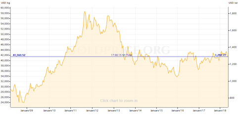 price of gold in the last 10 yrs - goldprice